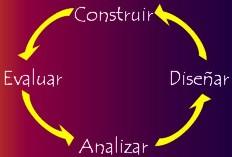 Las cuatro actividades principales del ciclo de ingeniería: analizar, diseñar, construir, evaluar.