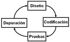 El ciclo de programación son los pasos que se ejecutan iterativamente al programar.