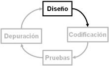 En el diseño se visualiza la estrategia a seguir para resolver el problema, usualmente con un algoritmo.