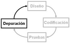 Corregir cada problema o mal funcionamiento encontrado y volver a empezar el ciclo.