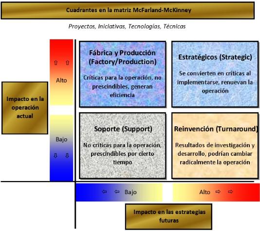 Los cuadrantes de la matriz de McFarland-McKenney
