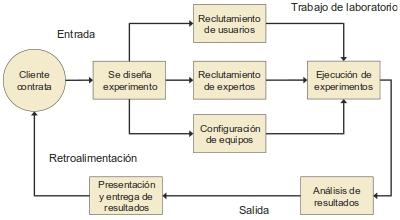 Ciclo de trabajo de un laboratorio con fines comerciales y académicos