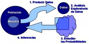 Esquema de las etapas del proceso estadístico
